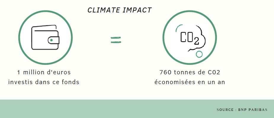 BNP Climate Impact