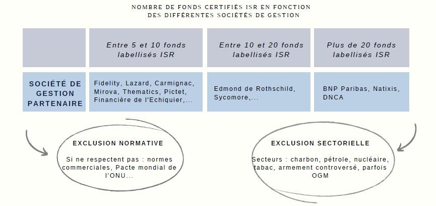 Fonds certifiés ISR