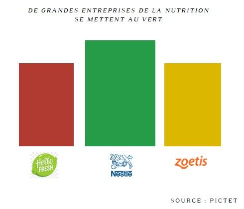 La nutrition se met au vert