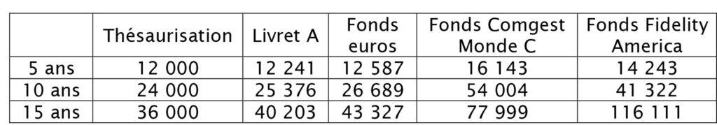 Constituez votre épargne avec l'investissement programmé Stategy's Finance